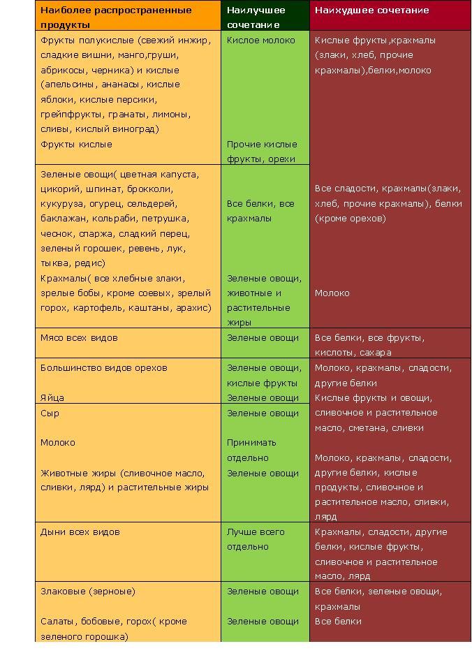 сочетание продуктов при правильном питании