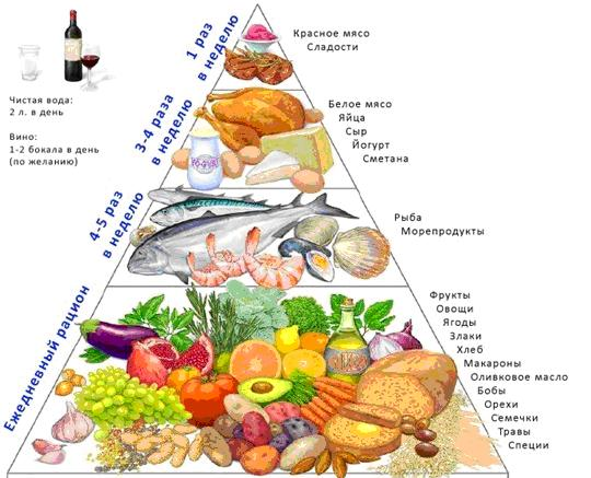 Dieta-piramida